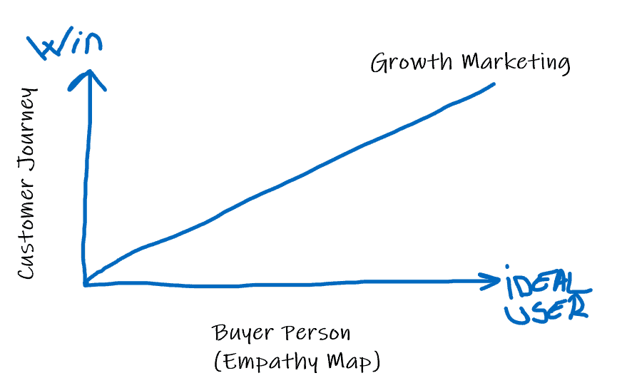 User-centric marketing and growth channels [CXL Review week 3] 1