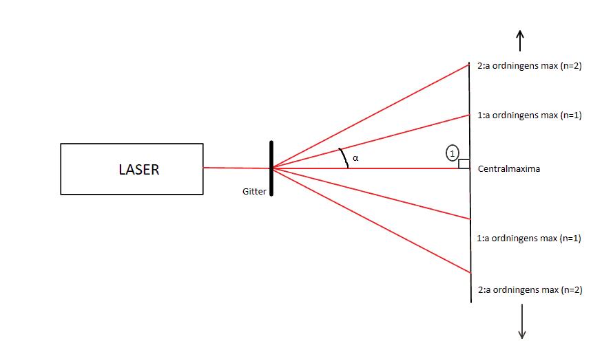 Ljusets interferens i dubbelspalt och gitter - Fysik 2 förklaring för elektromagnetiska vågor