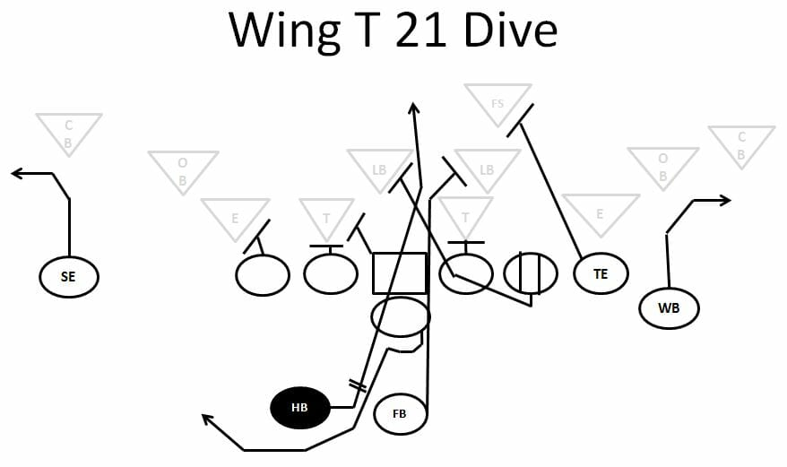 Wing-T Offense - Running Plays
