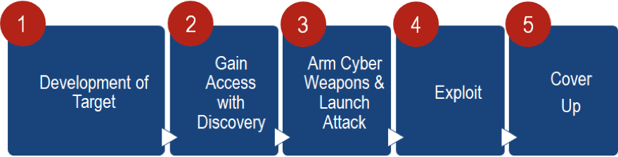 Cycle of an attack