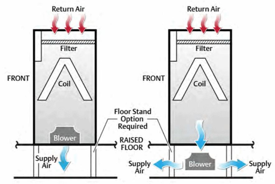 raised floor air flow data center energy consumption reduce carbon footprint use kw engineering sustainability consultant