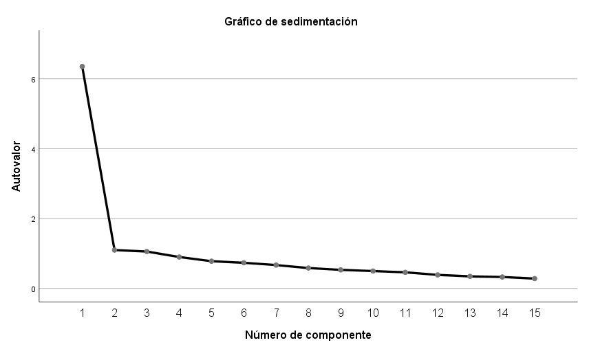 Gráfico de sedimentación para validez