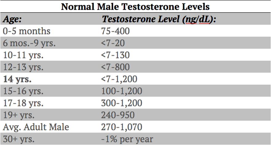 normal-male-testosterone-levels