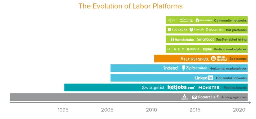 evolucion plataformas digitales de trabajo