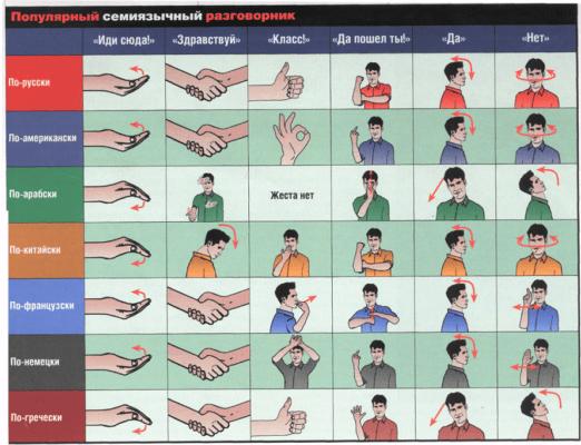 Одинаковые жесты в разных странах и их значение