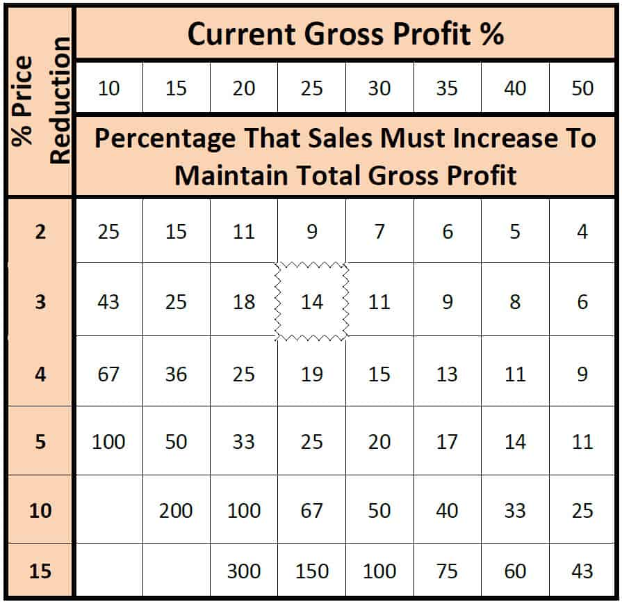 Example of Decreasing Prices Percentage That Sales Must Increase To Maintain Total Gross Profit