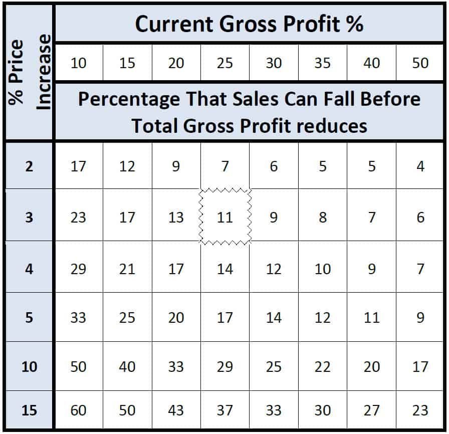 Example of Increasing Prices Percentage That Sales Can Fall Before Total Gross Profit reduces