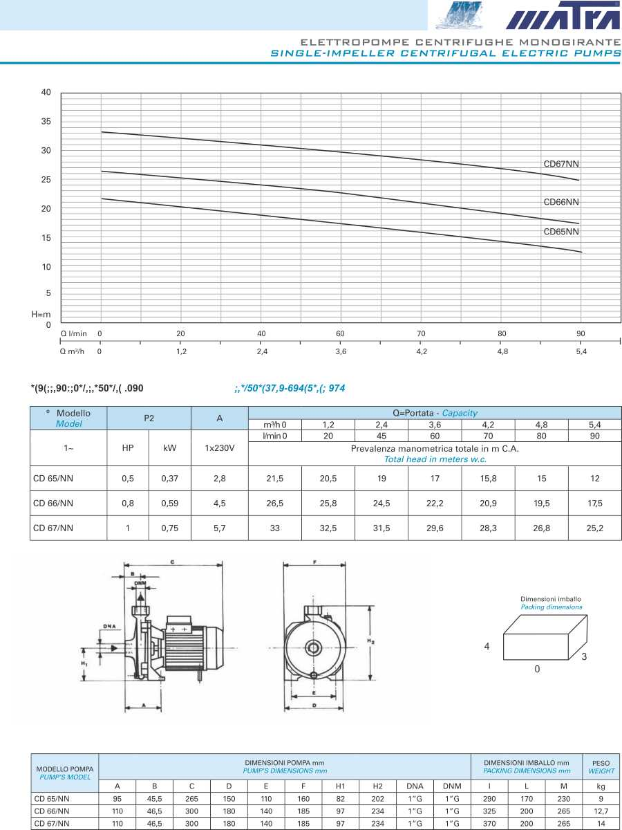 Matra serie CD Hidromar electrobombas centrifugas, matra water pump