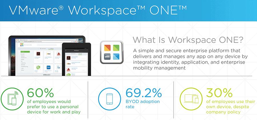 vmware-workspaceone-infographic