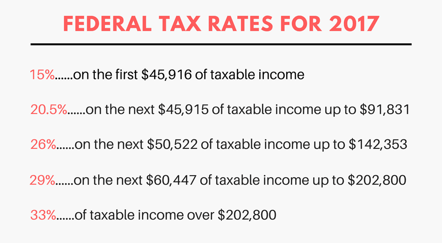 Canadian Federal tax rates for 2017