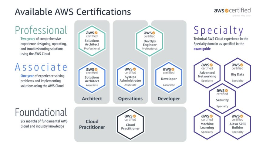 An overview of AWS certification