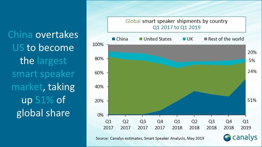 China Displaces US as Leader in Smart Speaker Market in Q1