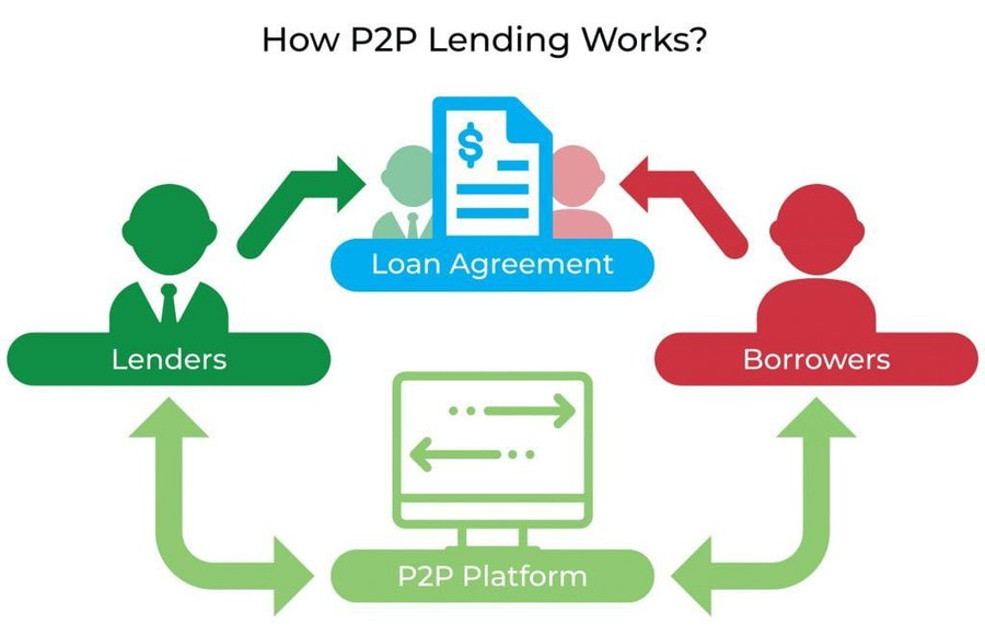 P2P-lending-offers-better-conditions
