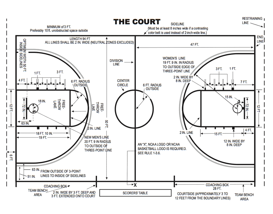 Length Of College Basketball Court