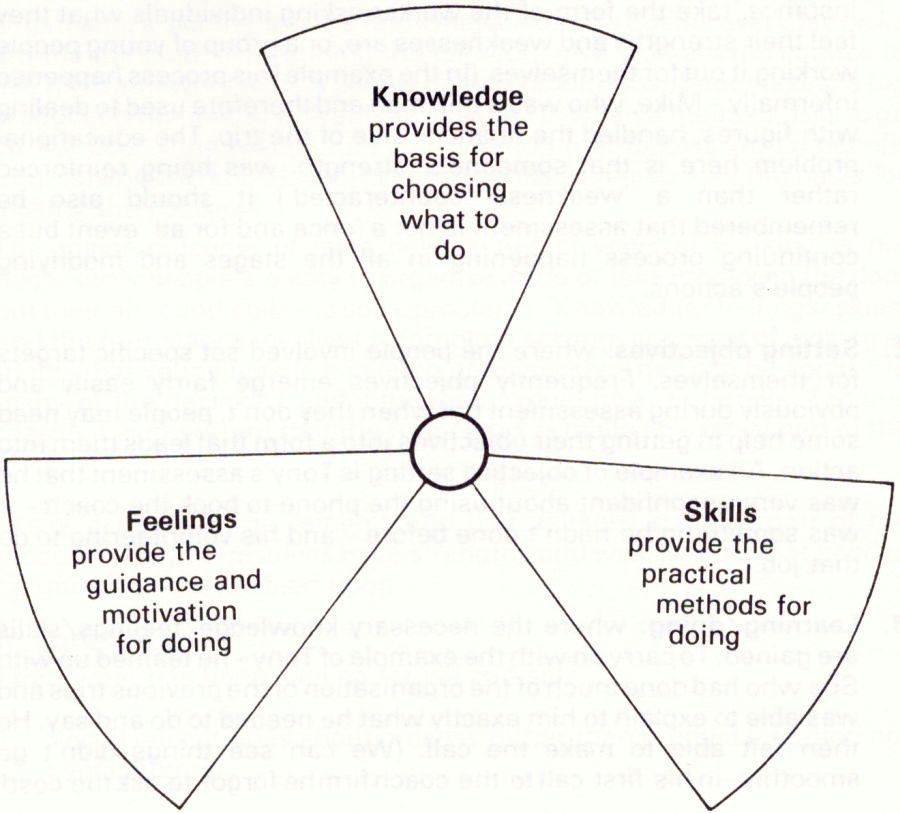 knowledge, feelings and skills