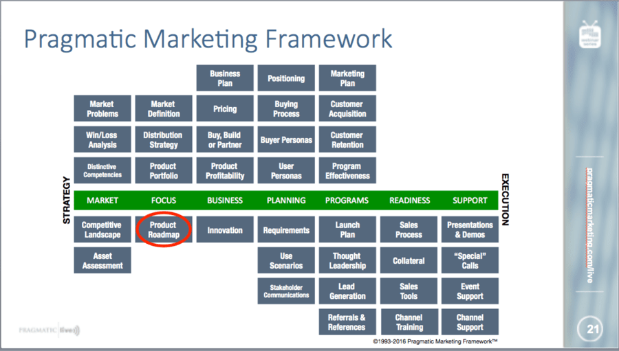 Pragmatic Marketing Framework