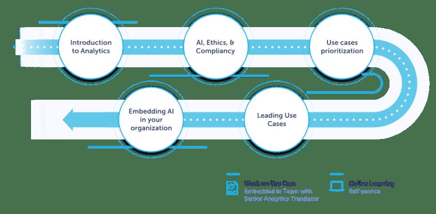 Analytics Translator Learning Journey
