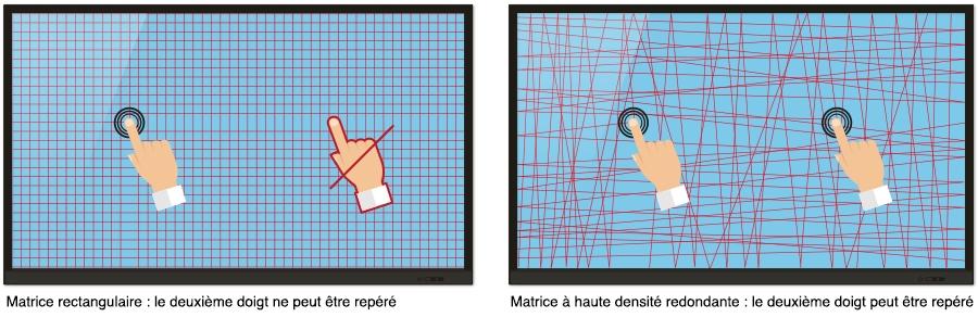 matrice infrarouge ecran interactif
