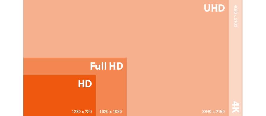Dimensions des définitions HD, Full HD, UHD et 4K
