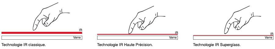 écran interactif tactile infrarouge haute précision
