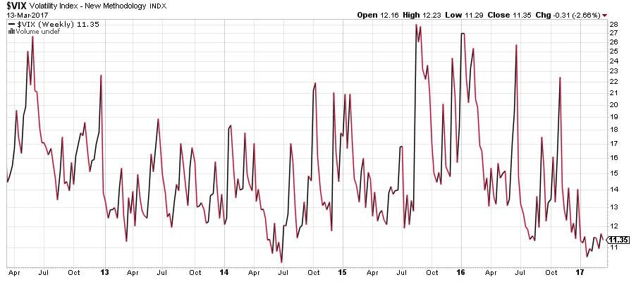 Indicador VIX volatilidad implicita