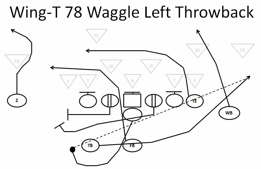 wing t offense passing plays