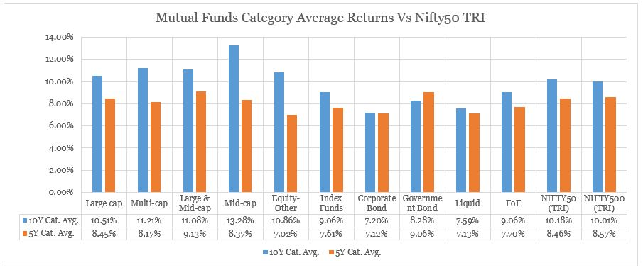 Index Fund & Mutual Fund returns in India