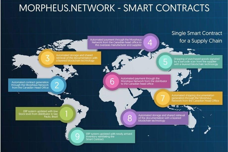 morpheus.network, chuỗi cung ứng, blockchain