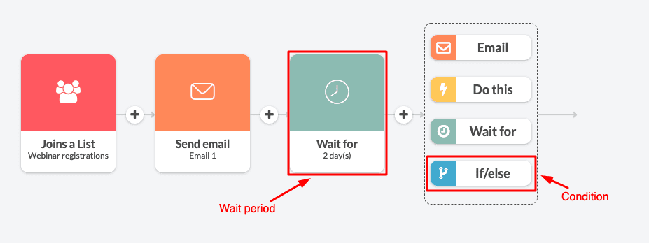 wait before condition tutorial in Automizy