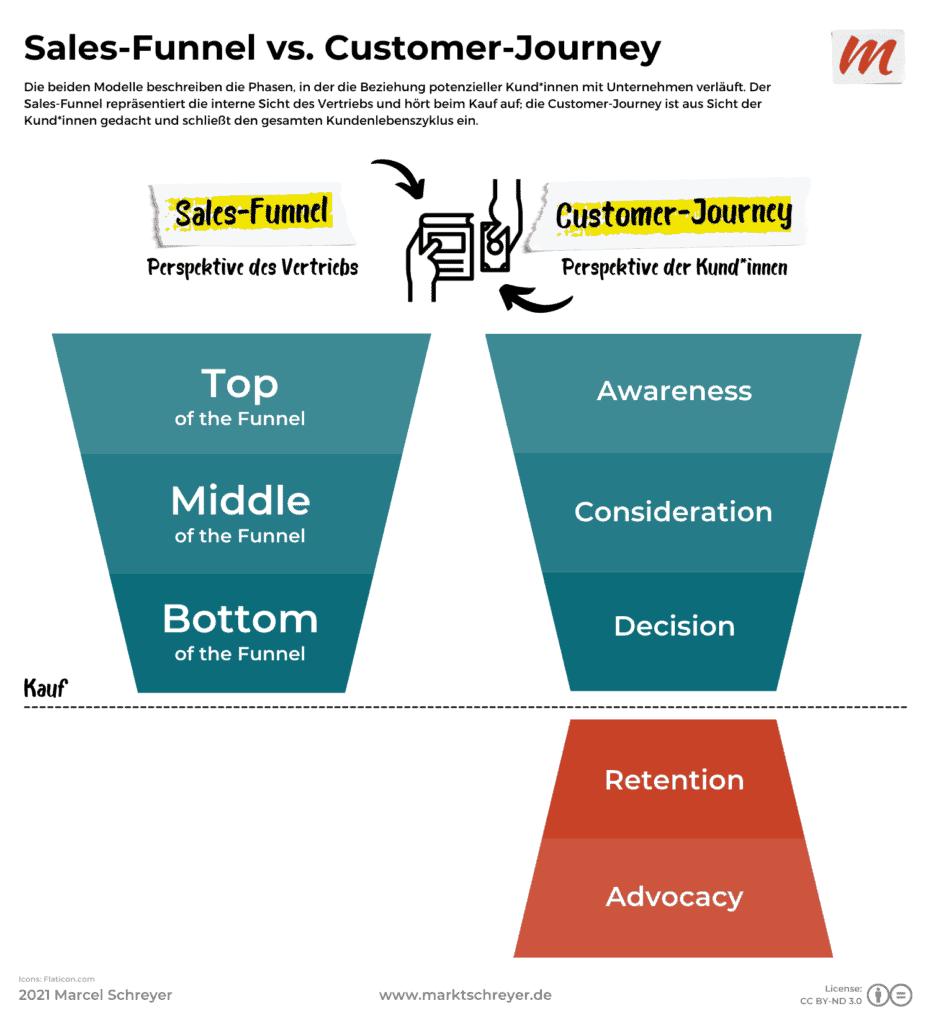 Die Modelle Sales-Funnel und Customer-Journey im Vergleich