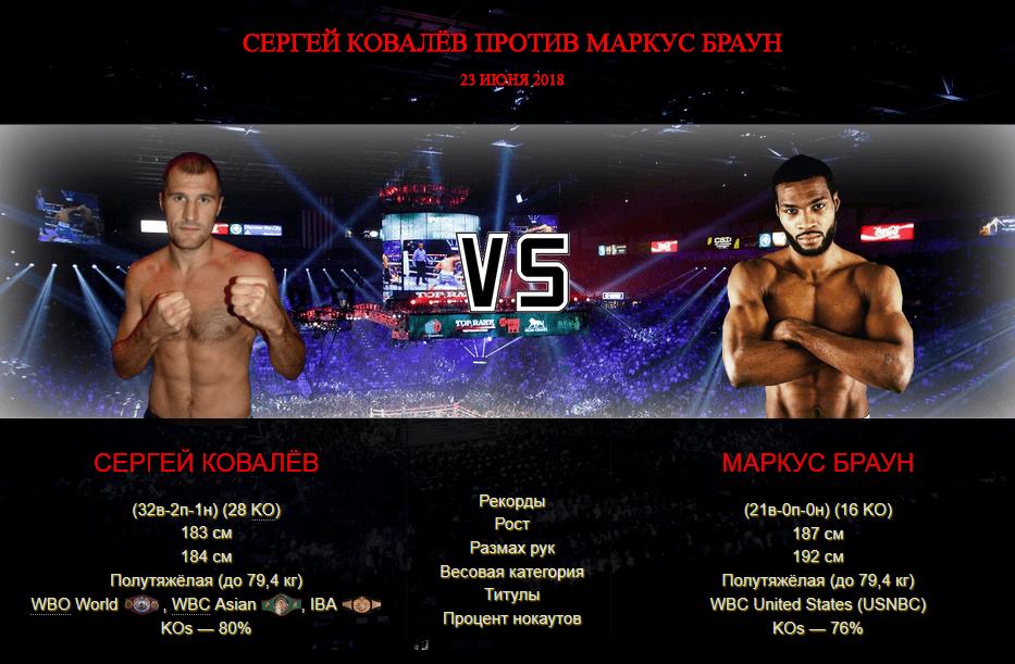 Афиша — бой Сергей Ковалёв против Маркус Браун