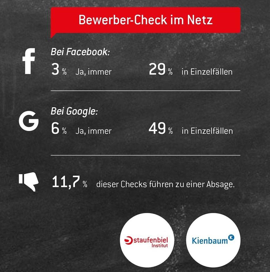 Infografik Bewerber-Check im Netz