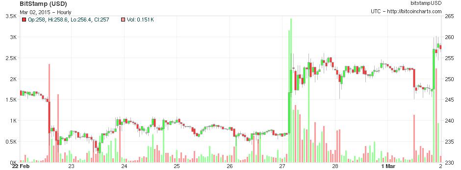 Bitcoinist Bitcoin  Charts