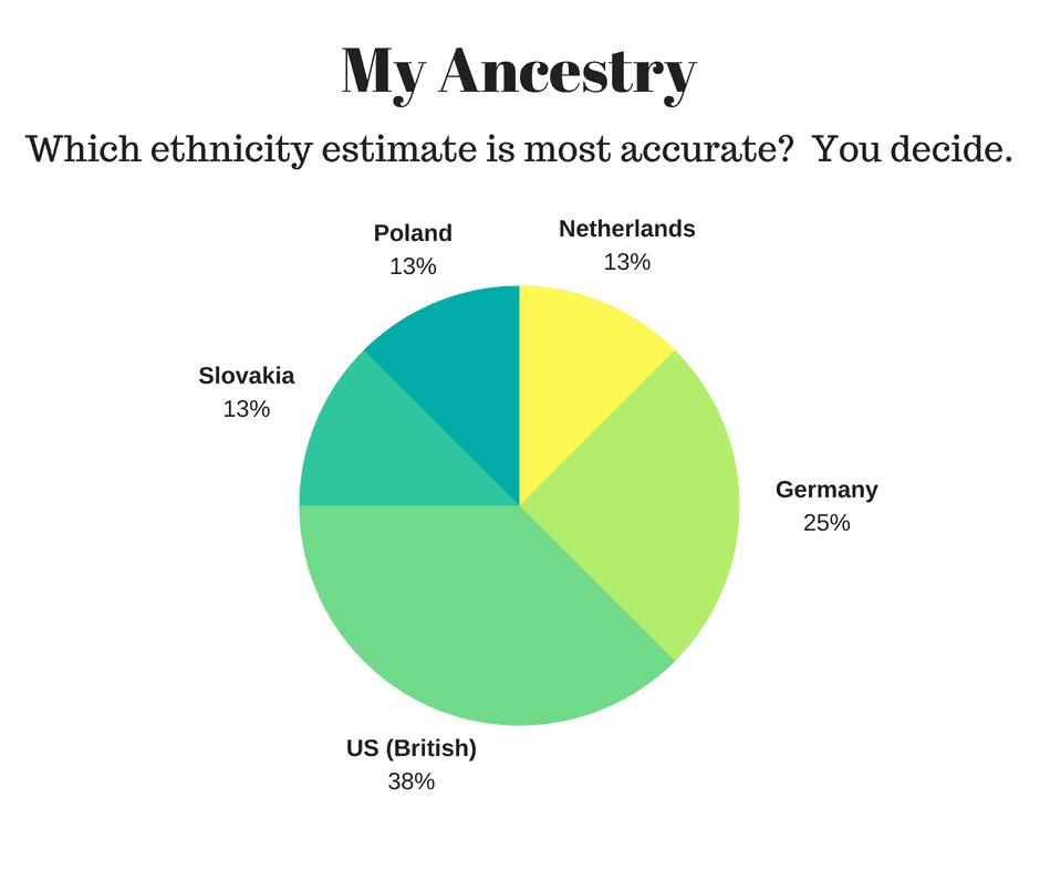 Are ethnicity esimtates accurate? You decide