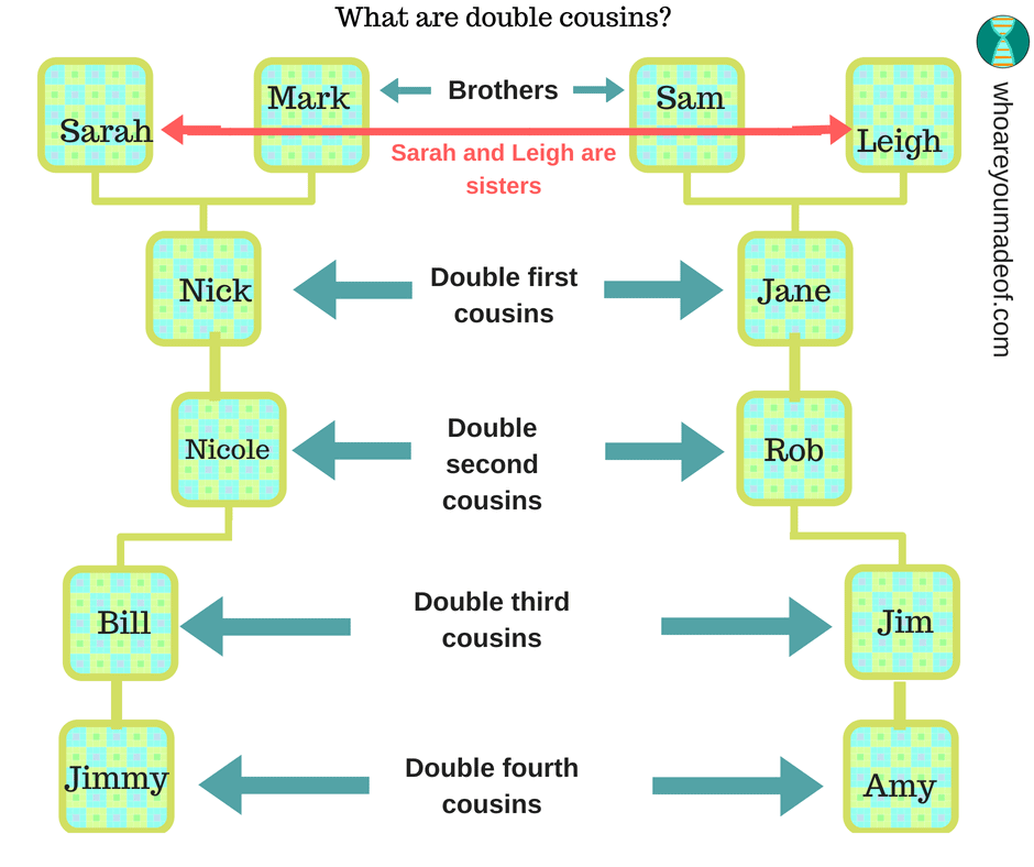 What are double cousins?