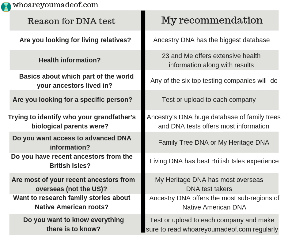 Recommendations for DNA testing in various situations