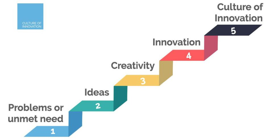Steps To Creating a Culture of Innovation