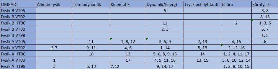 Tabell över vilka uppgifter till kursprov i fysik som hör till vilket område inom fysik 1 kursen.