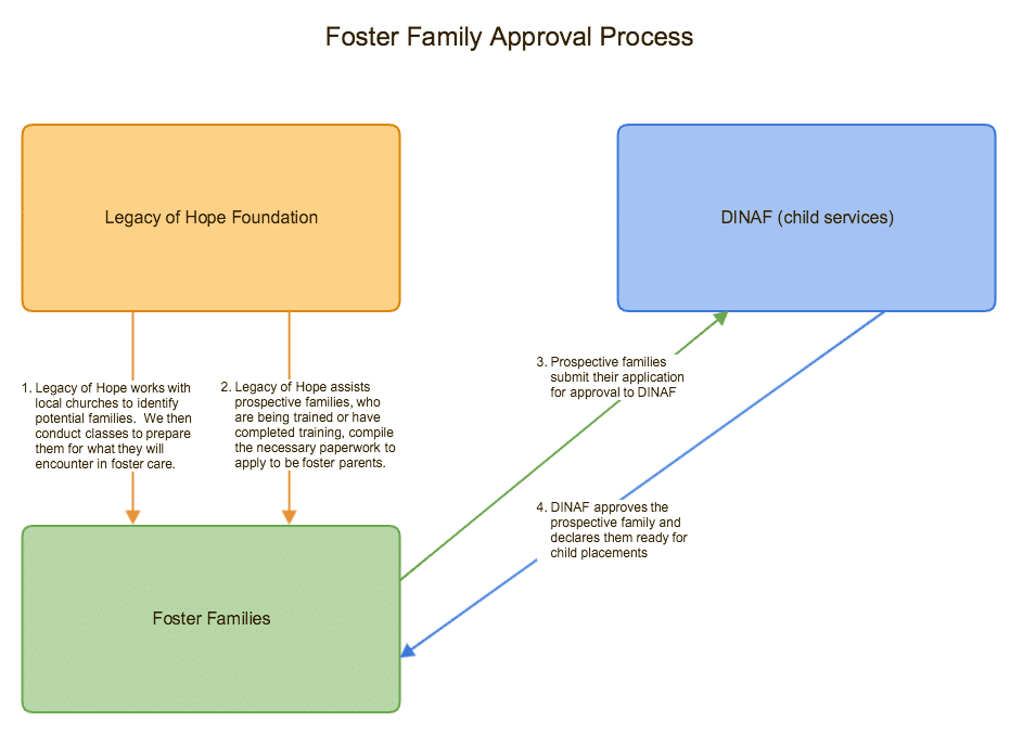 foster care - foster family approval process