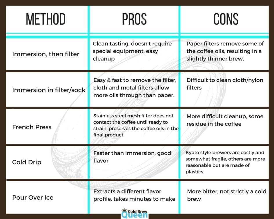 Table comparing different methods for preparing cold brew coffee