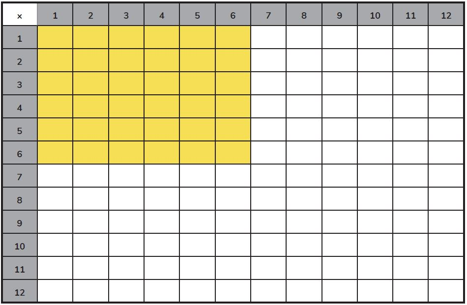Times Tables Grid Game - Grid Dice