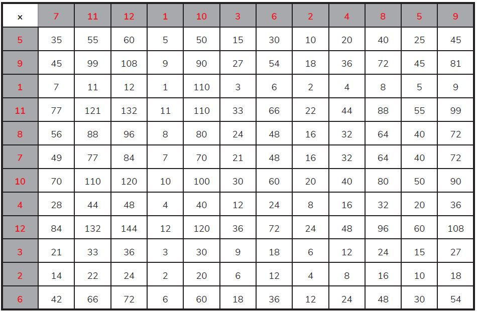 12 x 12 multiplication grid with answers