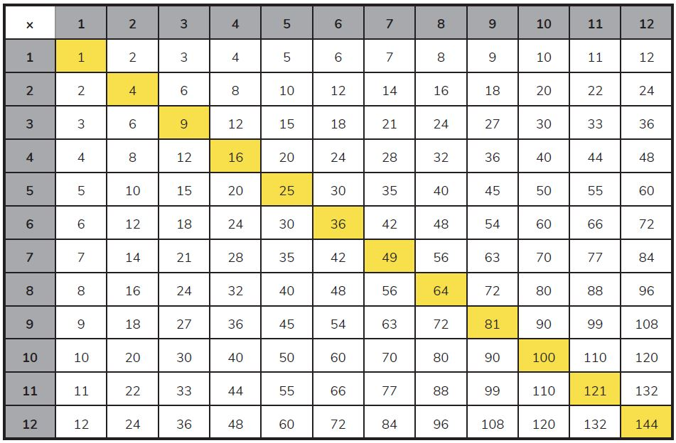 A 12 x 12 Times Tables Grid