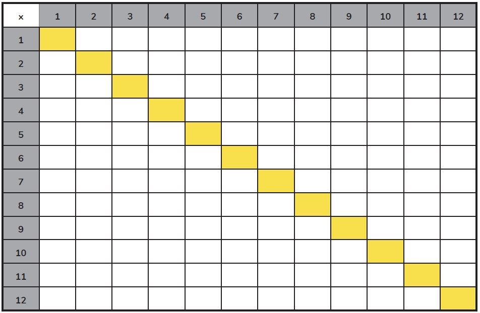 Blank 12 x 12 Times Tables Grid