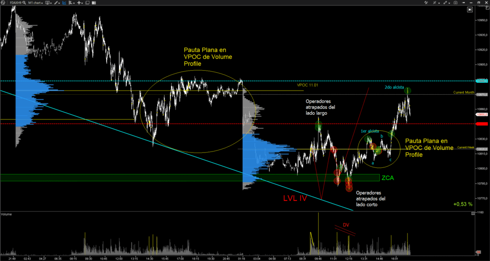 pauta-plana-trading-volume-profile