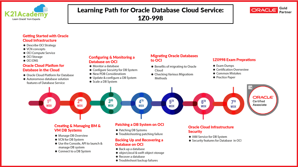 1Z0-998 Learning path