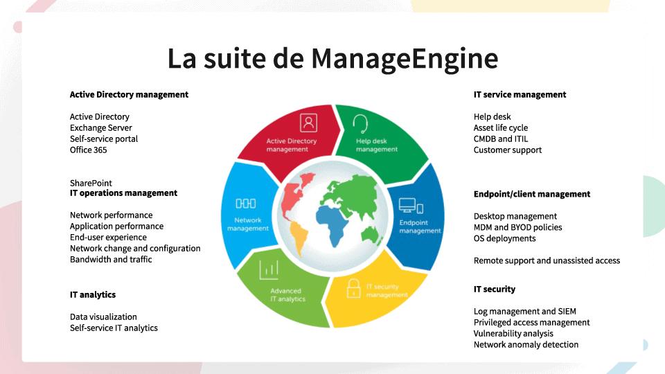 Suite ManageEngine iSy TEk