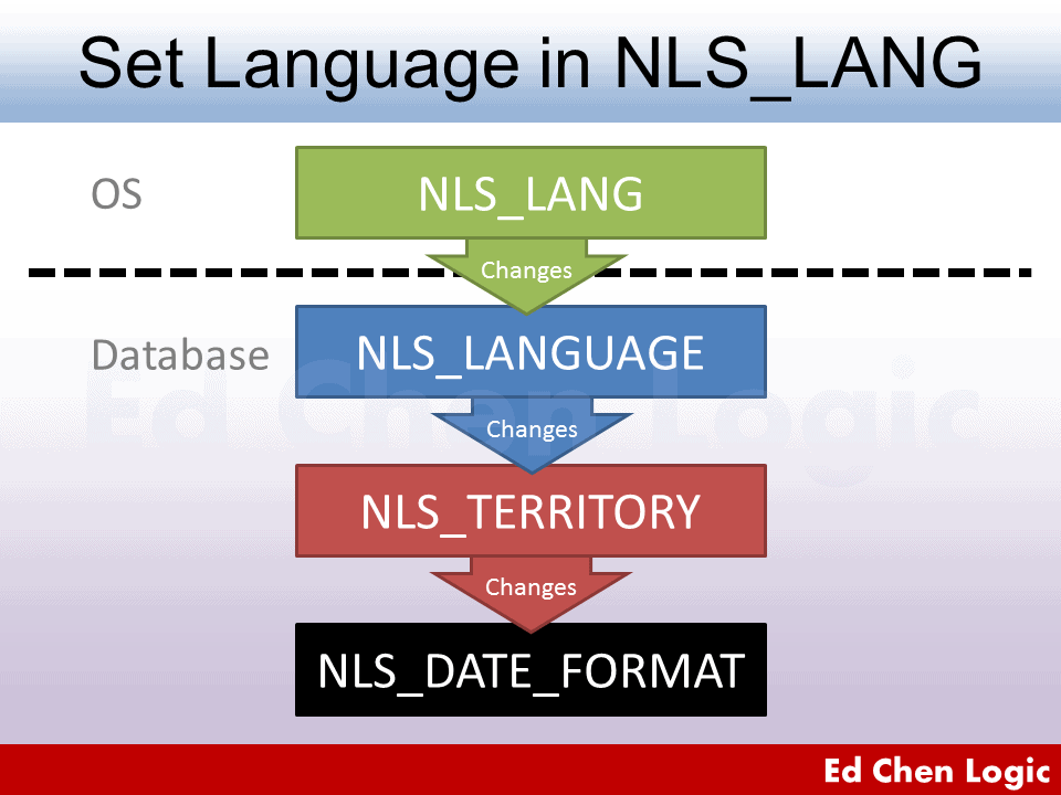 How NLS_LANG Affects NLS_DATE_FORMAT When NLS_LANG is Set Language Only