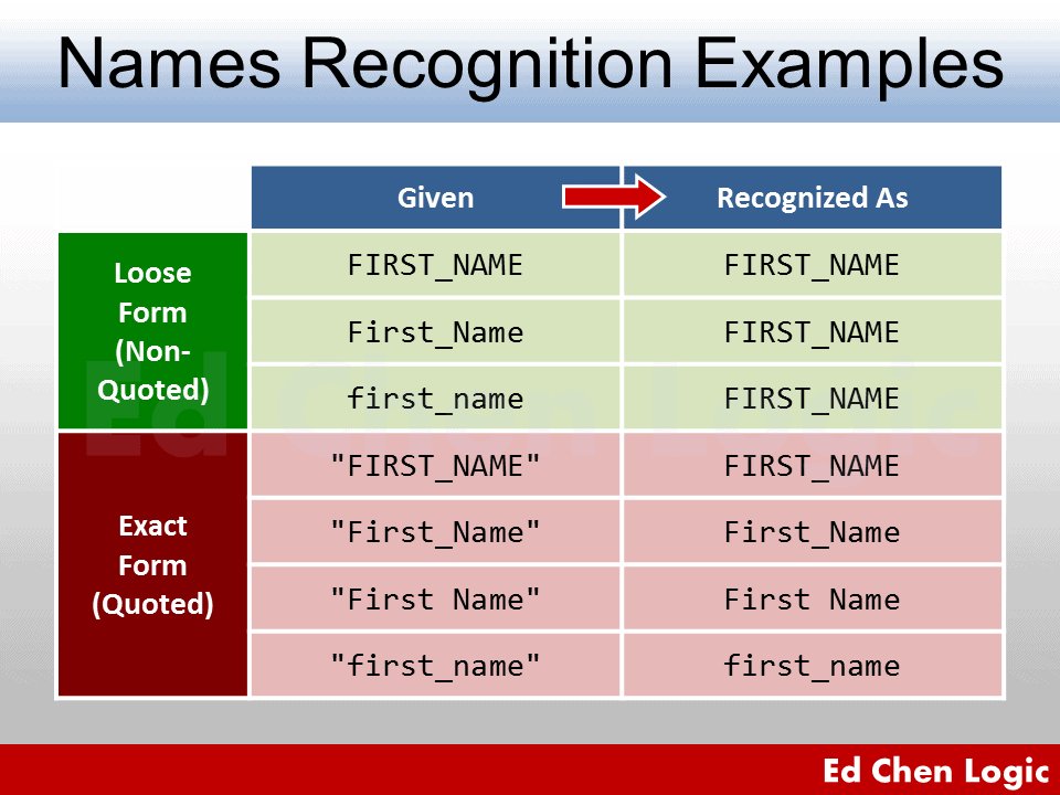 ORA-00904 Invalid Identifier - Oracle Database Object Name Recognition Examples