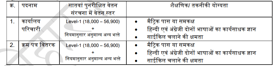 Bihar Sachivalaya Group D Salary Structure